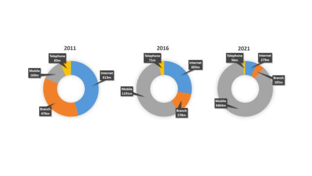 grafico che mostra le interazioni sempre più mobile dei clienti