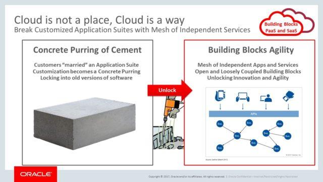 grafico che mostra il passaggio da Dalle tradizionali piattaforme applicative customizzate a un mesh di servizi cloud indipendenti