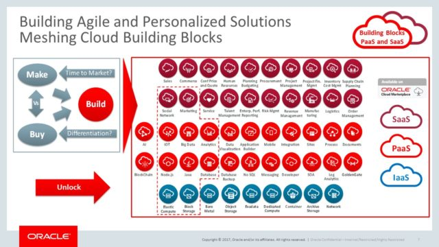 """grafico che mostra come Superare la dicotomia tra """"make"""" e """"buy"""" attraverso i servizi Saas, Paas, Iaas offerti da Oracle"""