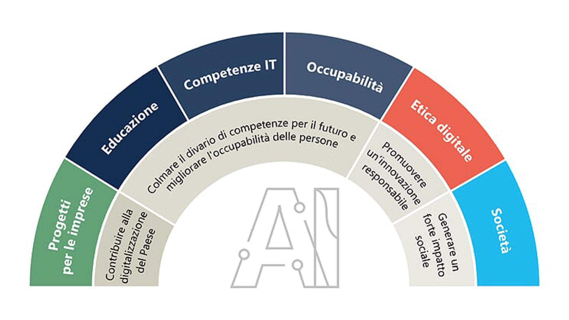 Schema della tassonomia del progetto Ambizione Italia
