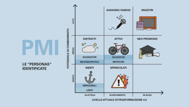 grafico che mostra l'approccio delle pmi alla digital transformation