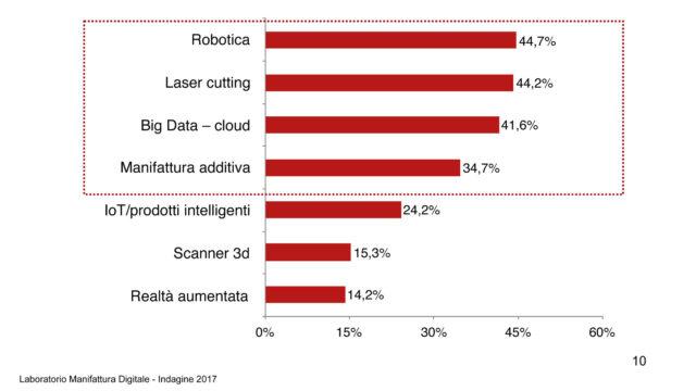 grafico che mostra La dotazione industria 4.0 tra gli adottanti