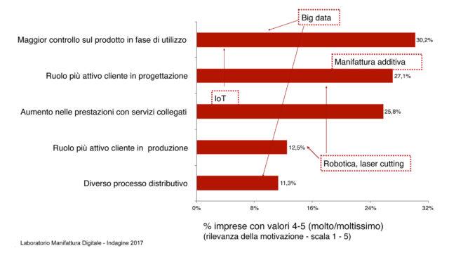 grafico che mostra l'Impatto sul prodotto