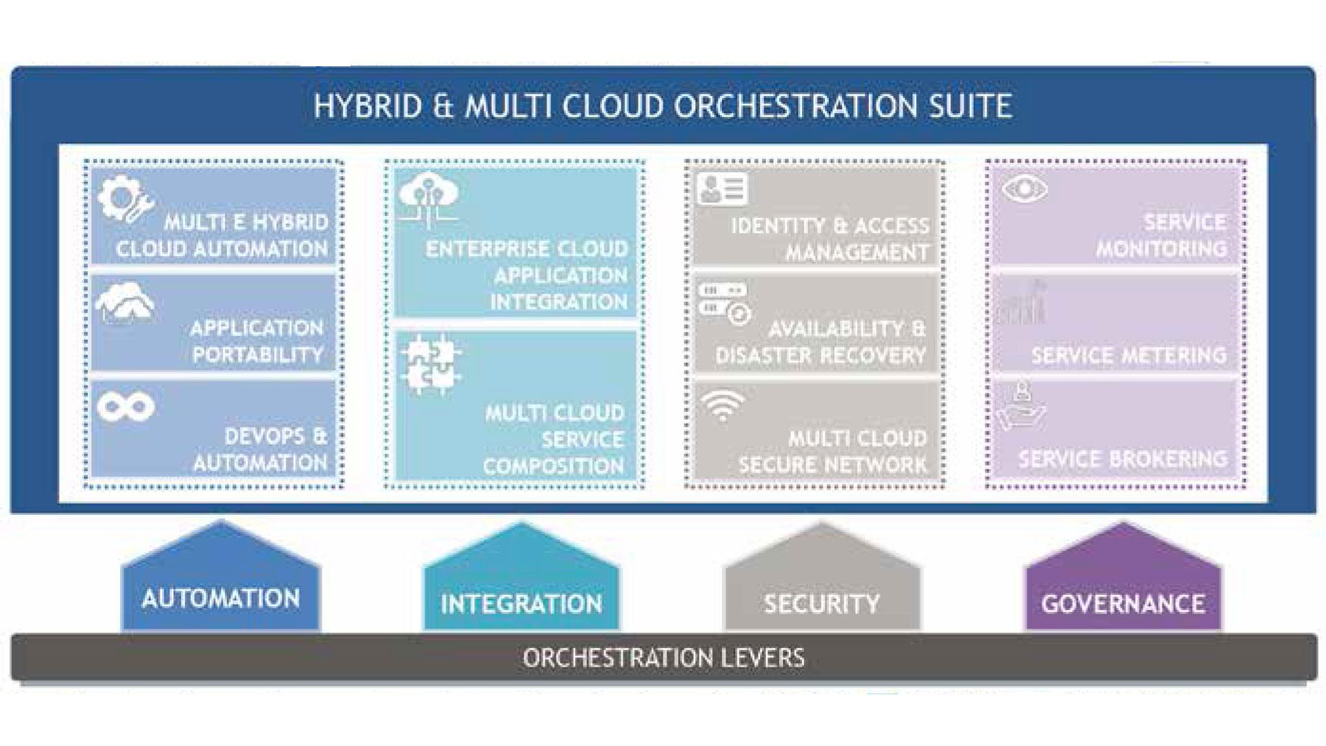 schema di Un modello di orchestrazione multi cloud