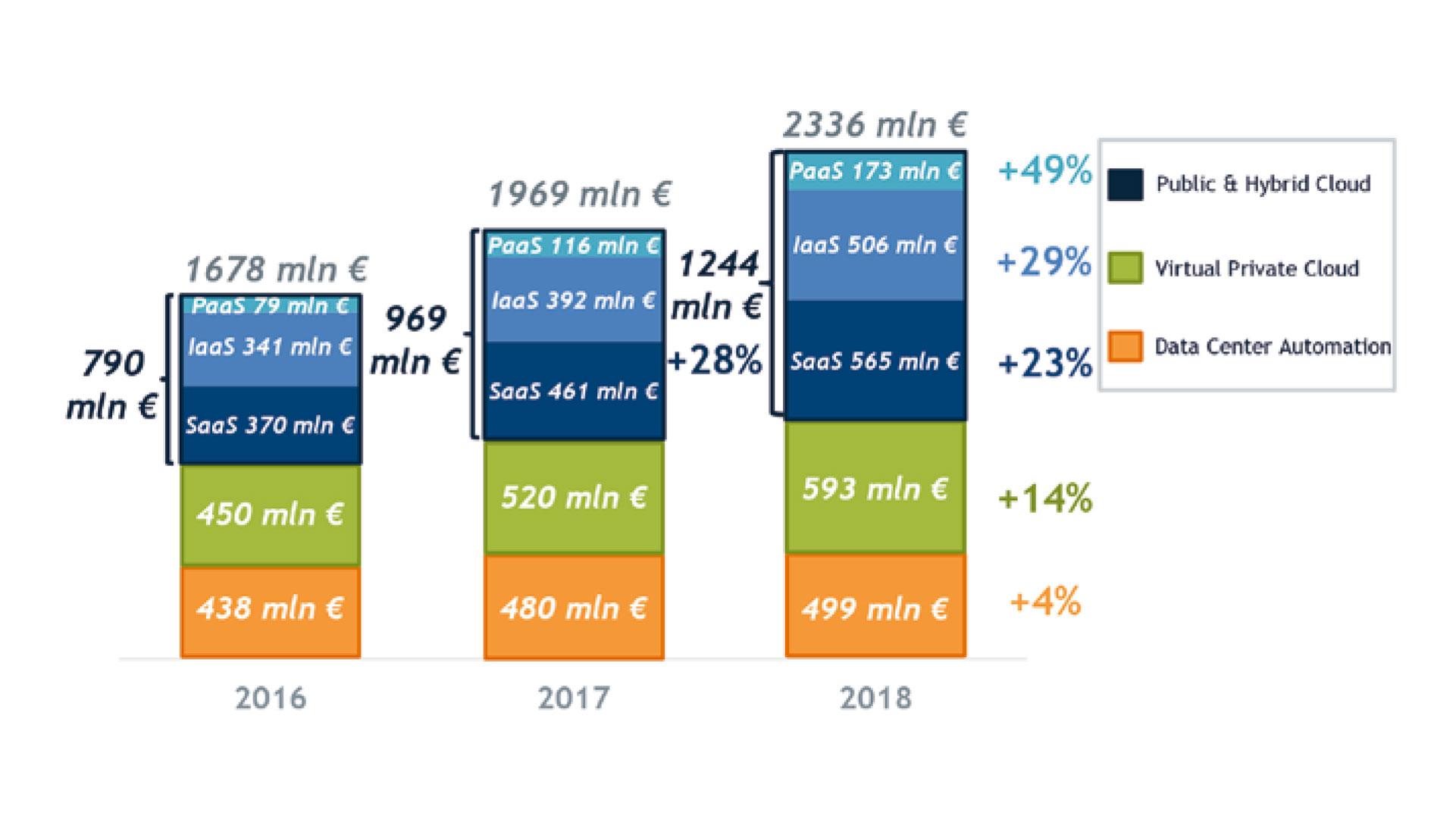 grafico che mostra Il valore del mercato cloud in Italia