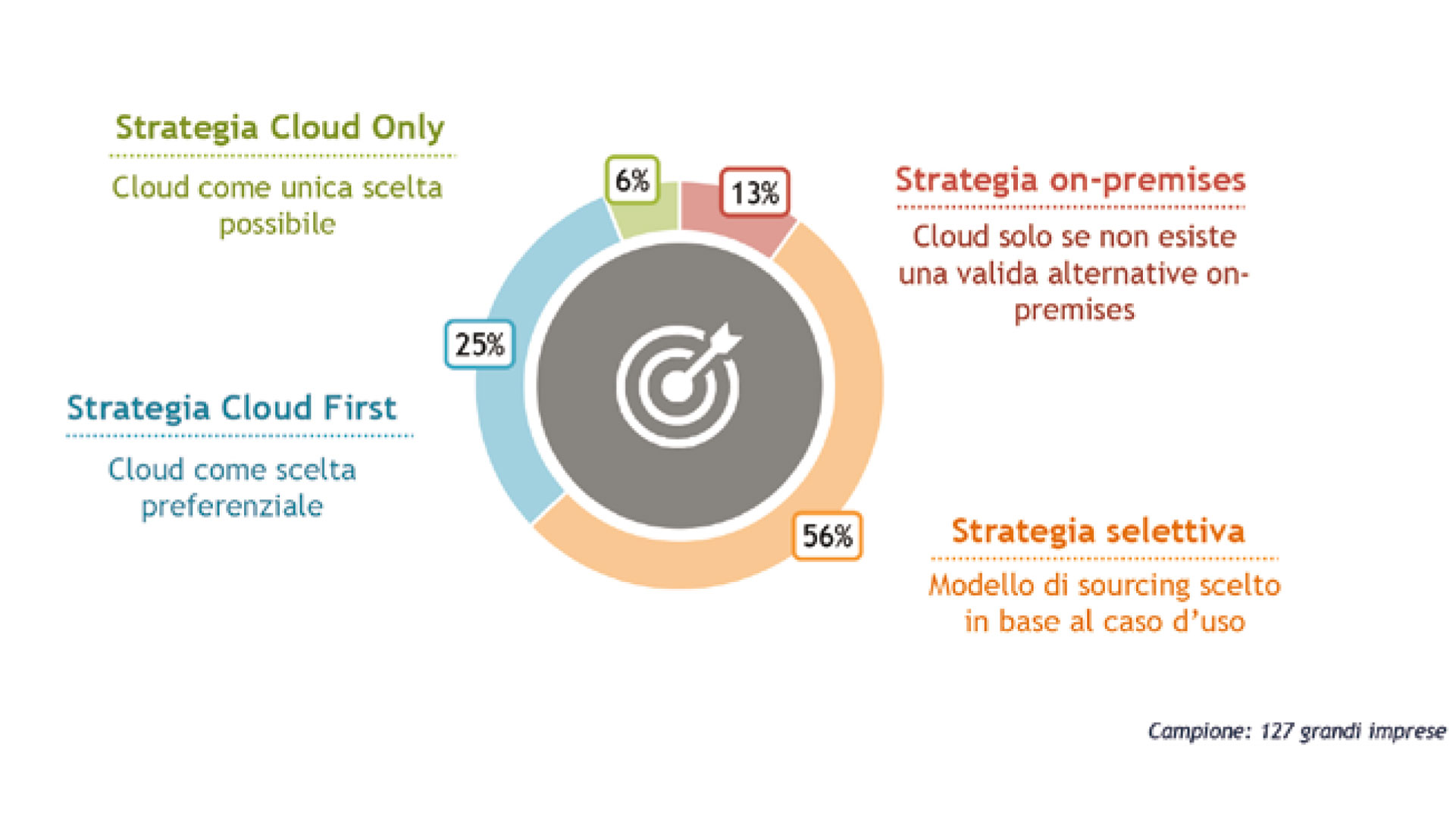 grafico che mostra le Le strategie per nuovi progetti IT