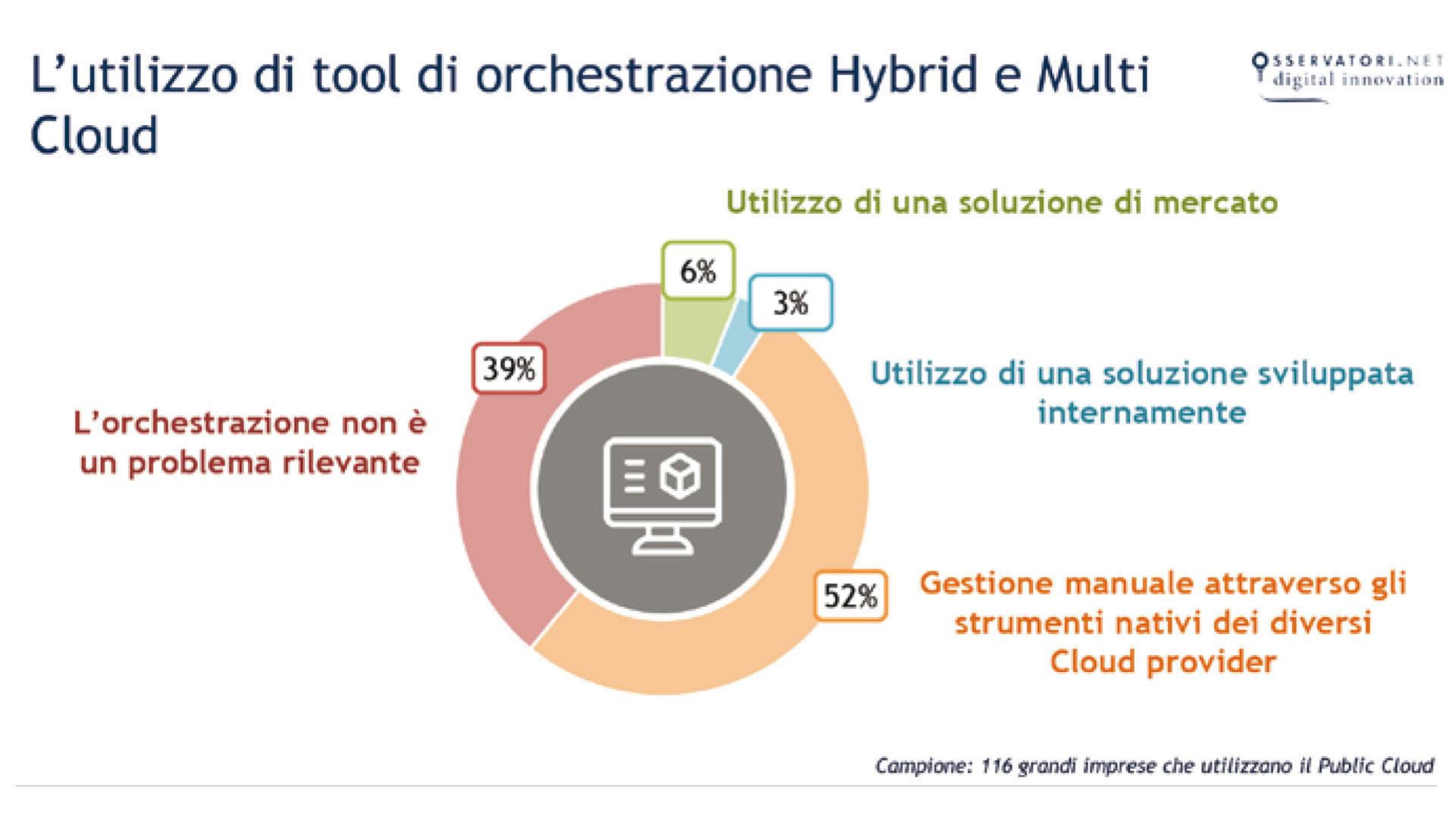 Grafico sull'utilizzo di tool di orchestrazione hybrid e multicloud