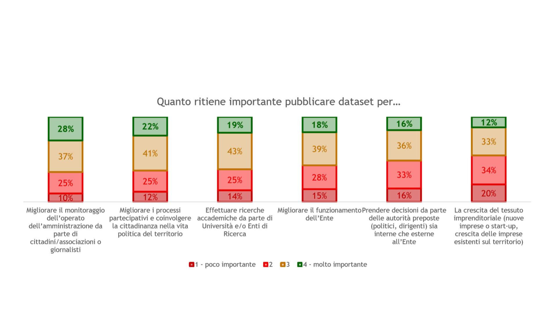 Grafico che mostra La percezione dell'utilità di pubblicare dataset da parte dei 371 comuni rispondenti