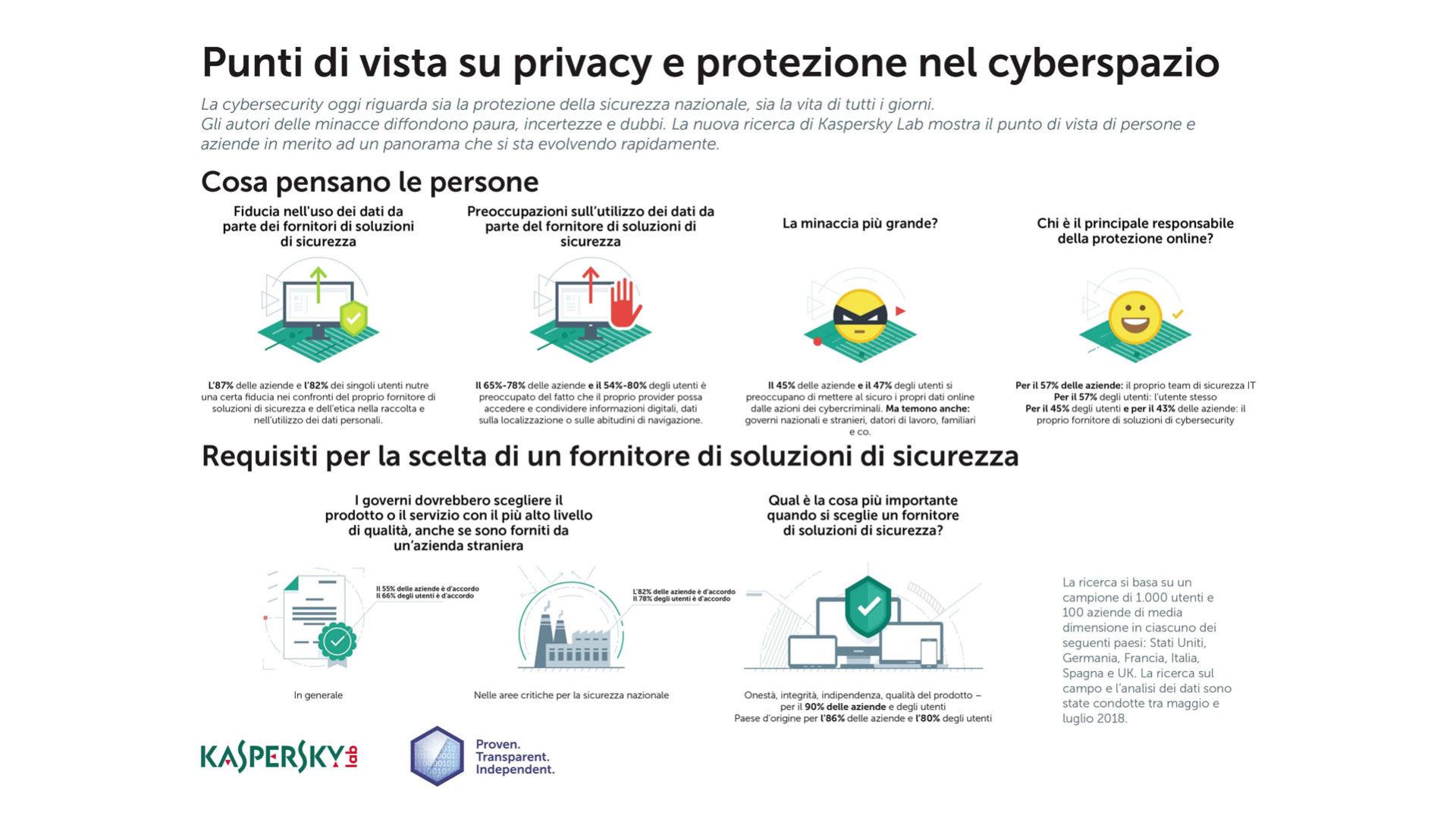 Infografica: Punti di vista su privacy e protezione nel cyberspazio
