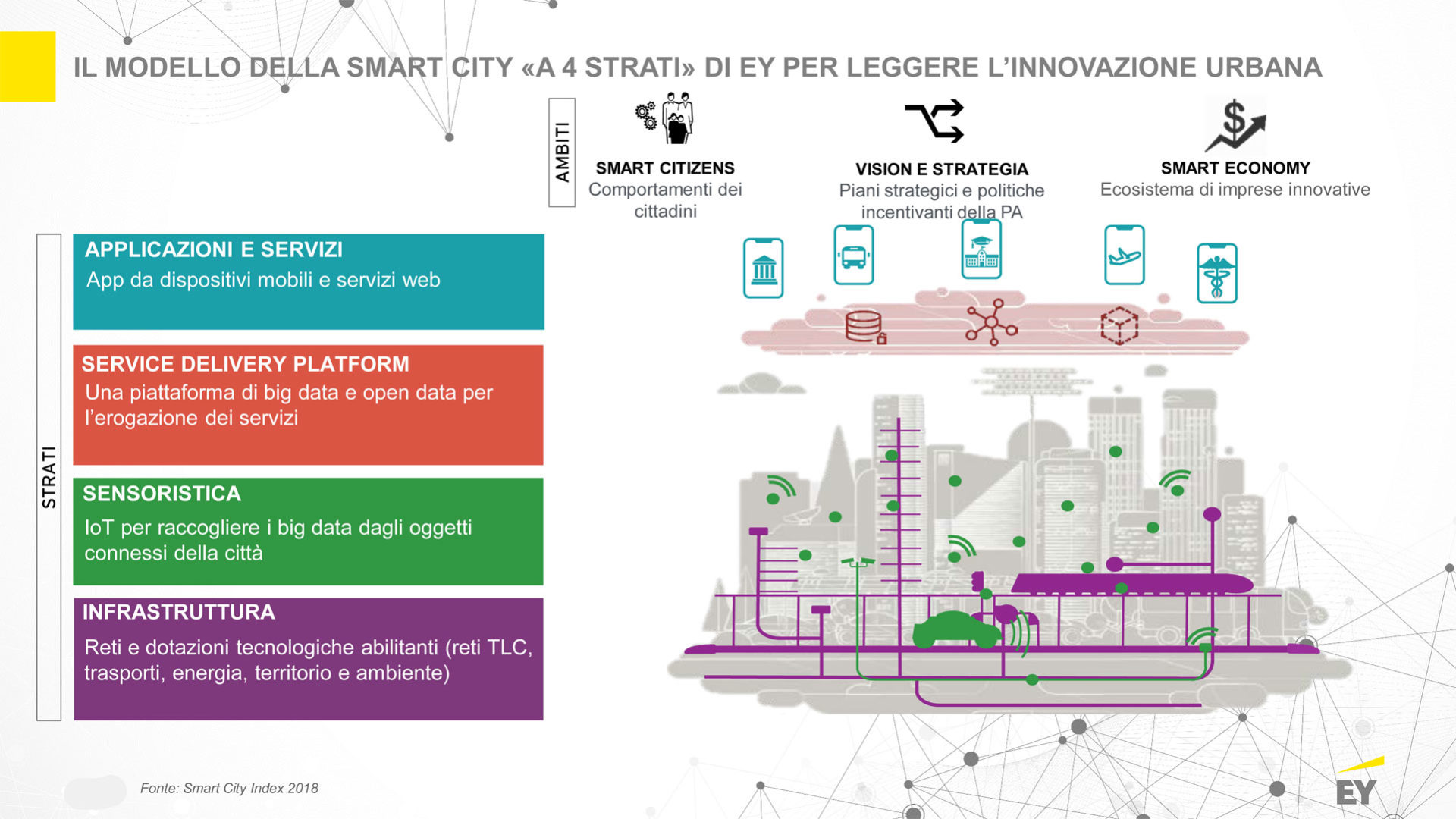 Modello di smart city a 4 strati di EY -