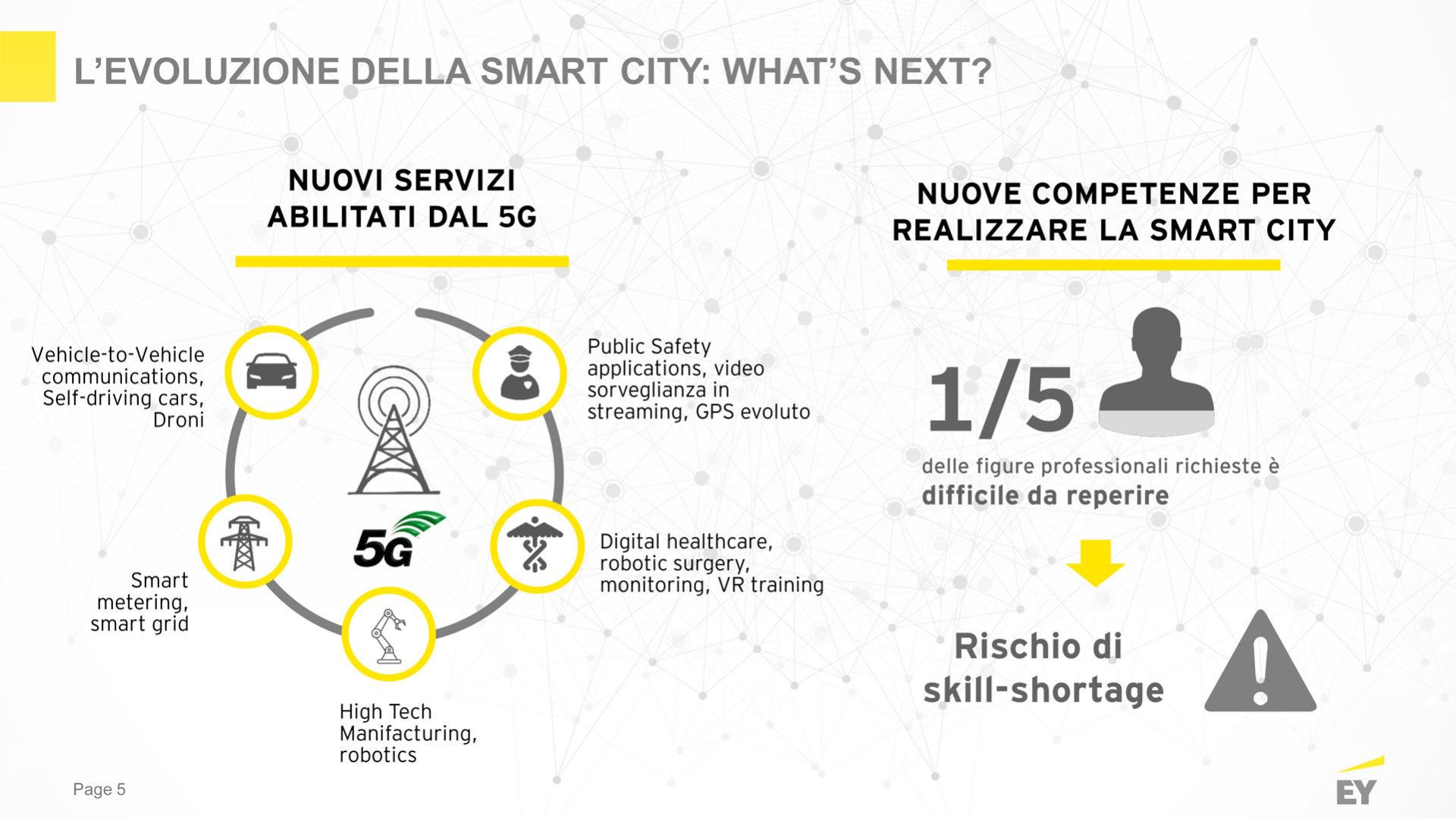 L'evoluzione della smart city
