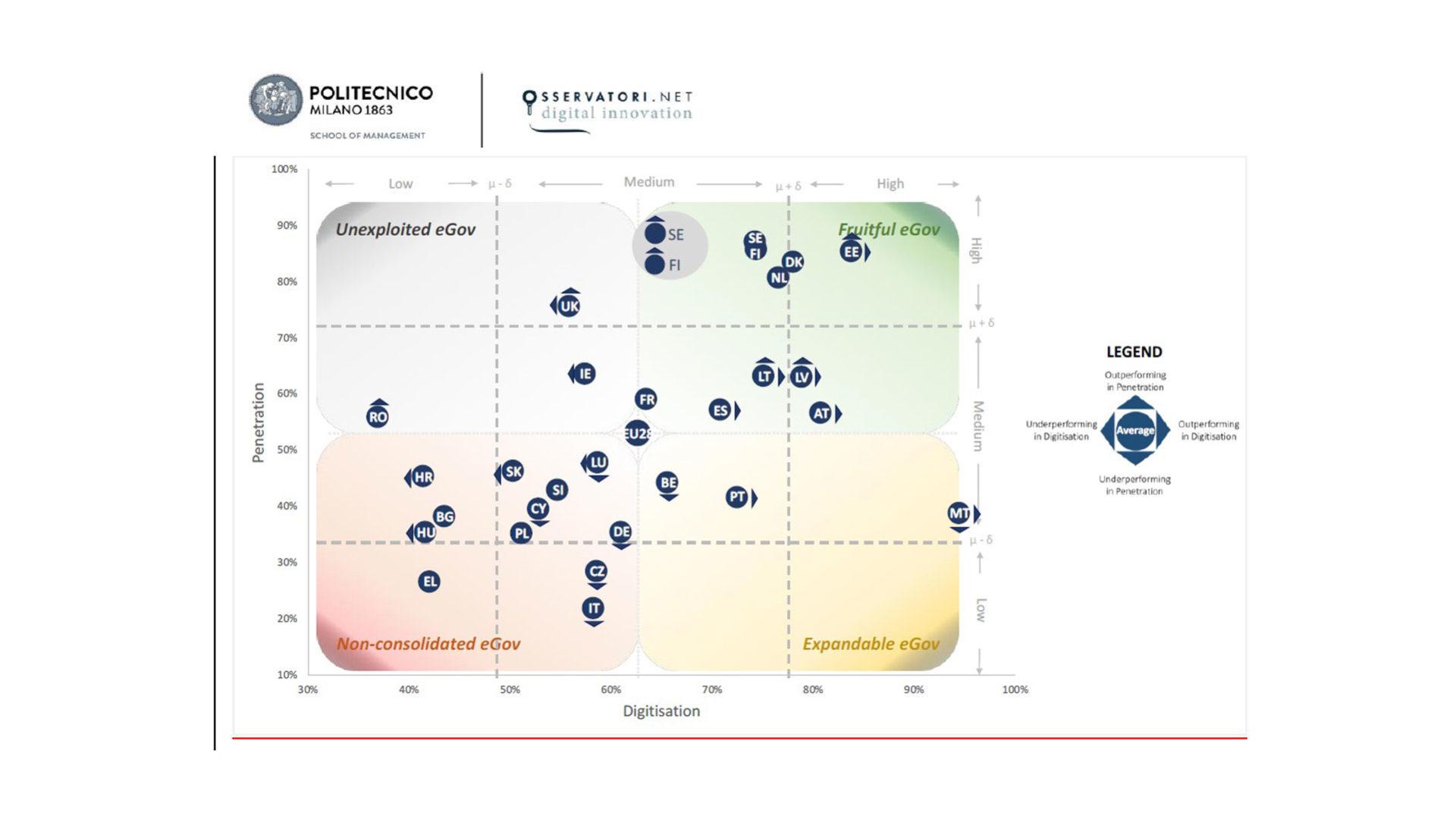 Grafico che mostra Posizionamento dei paesi europei nell'utilizzo dell'ICT per l'eGovernment