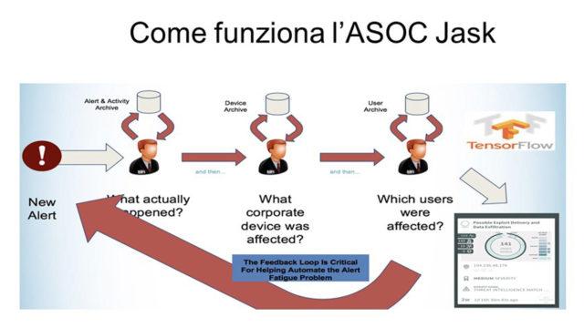 grafico che mostra il funzionamento dell'AOSC Jask