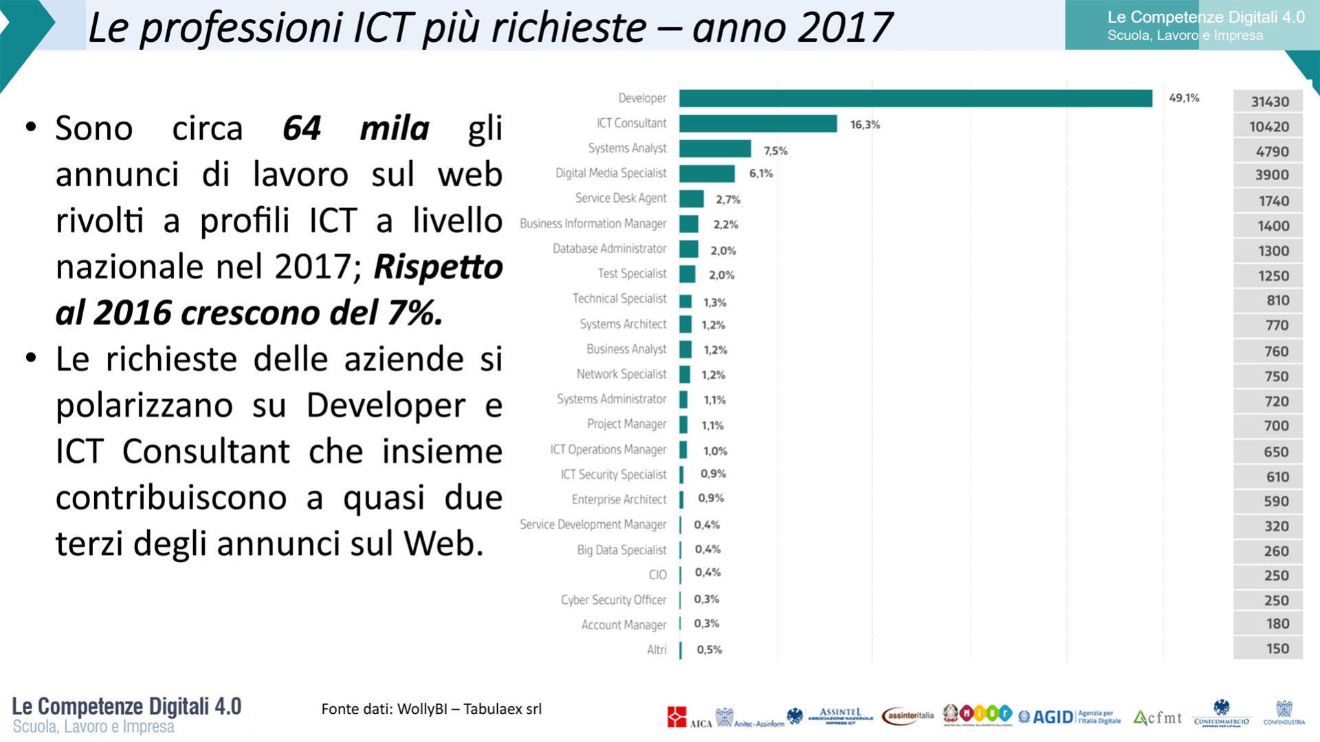 Grafico che rappresenta Le professioni ICT più richieste nel 2017