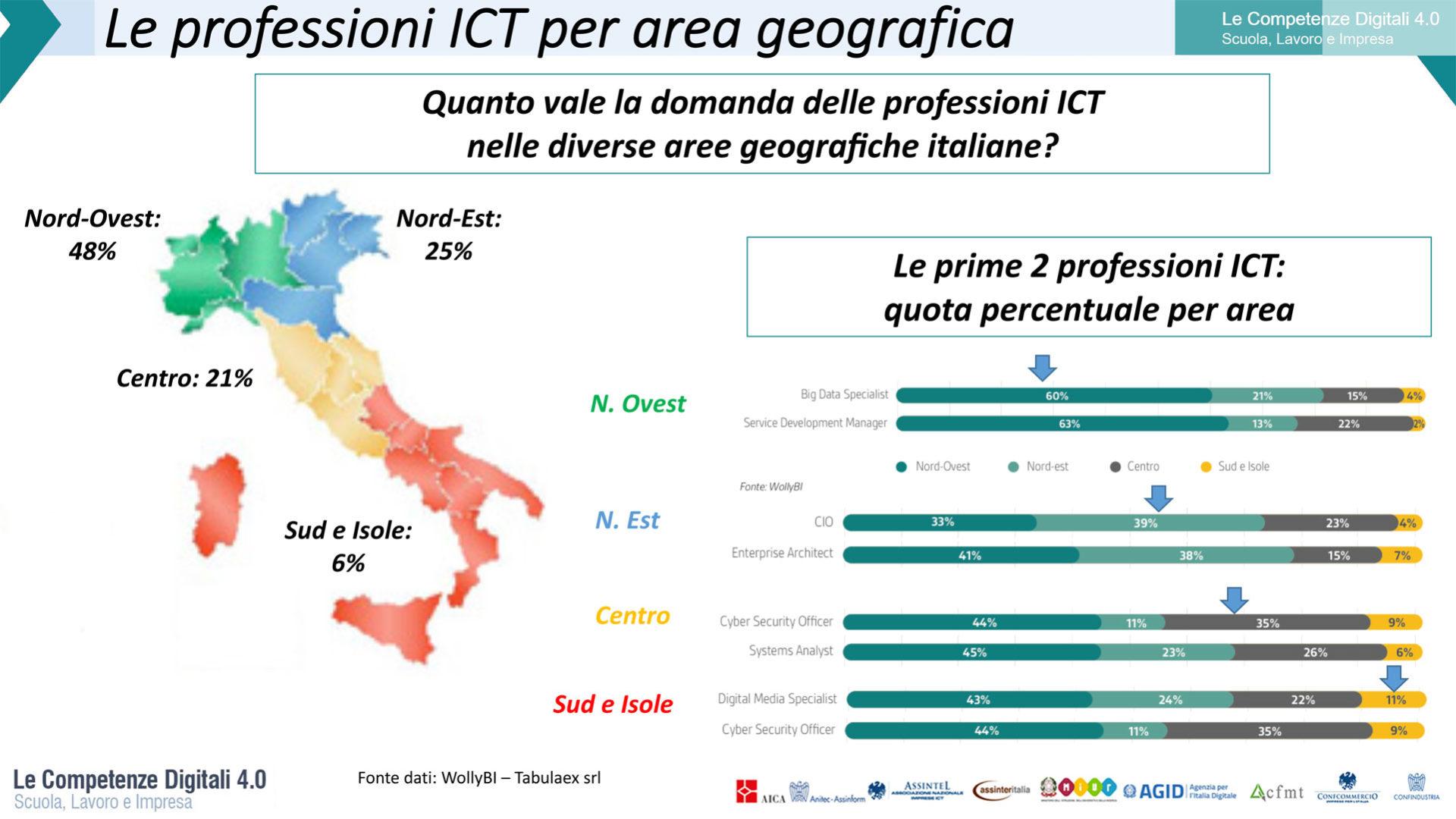 Grafico che rappresenta Le professioni ICT per area geografica