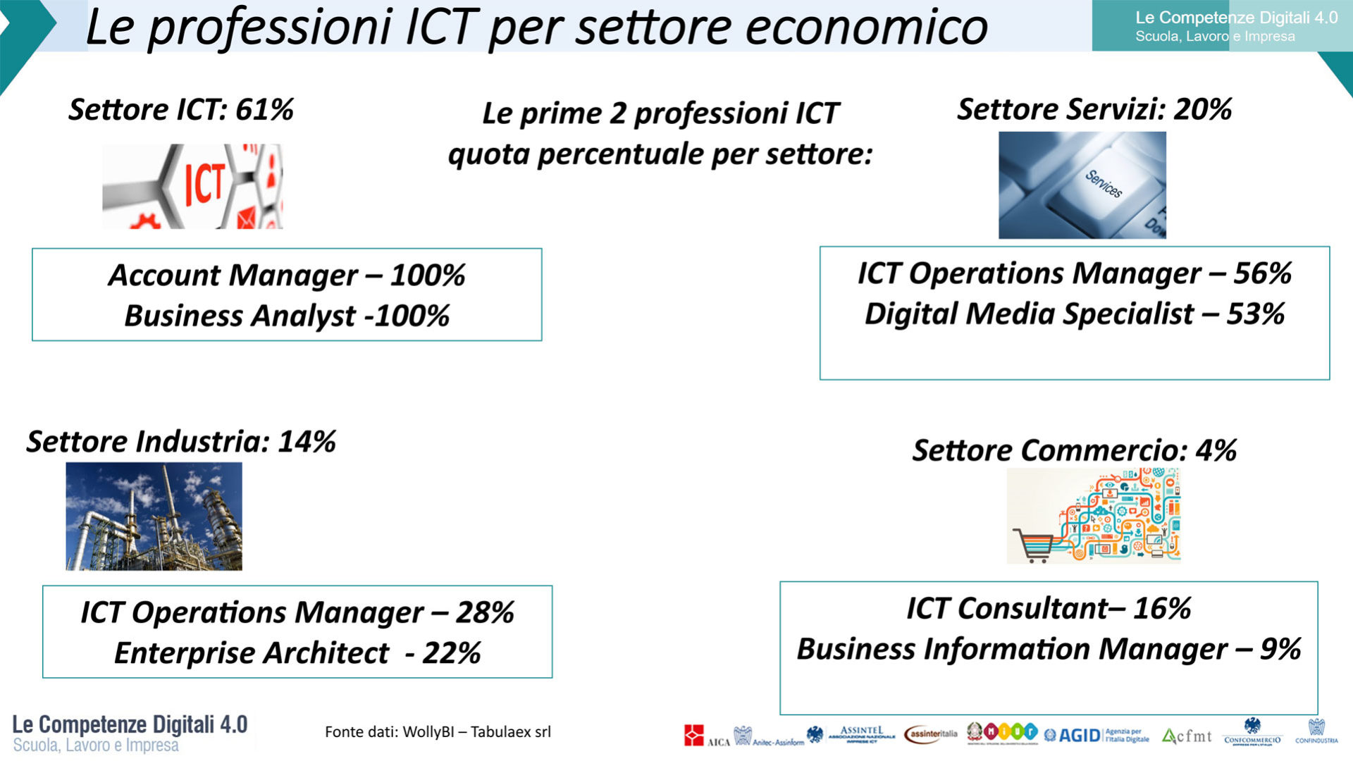 Grafico che rappresenta le professioni ICT per settore economico