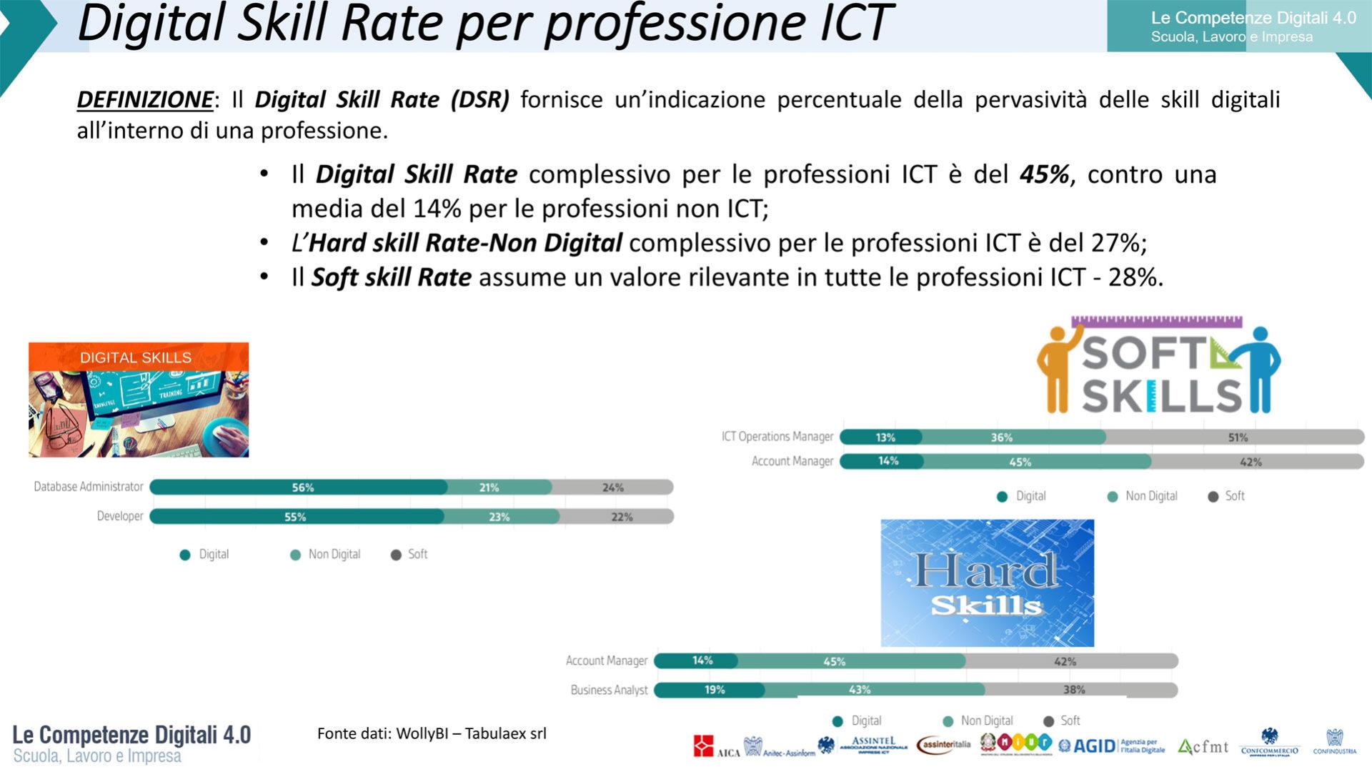 Grafico che rappresenta il Digital Skill rate per professione ICT
