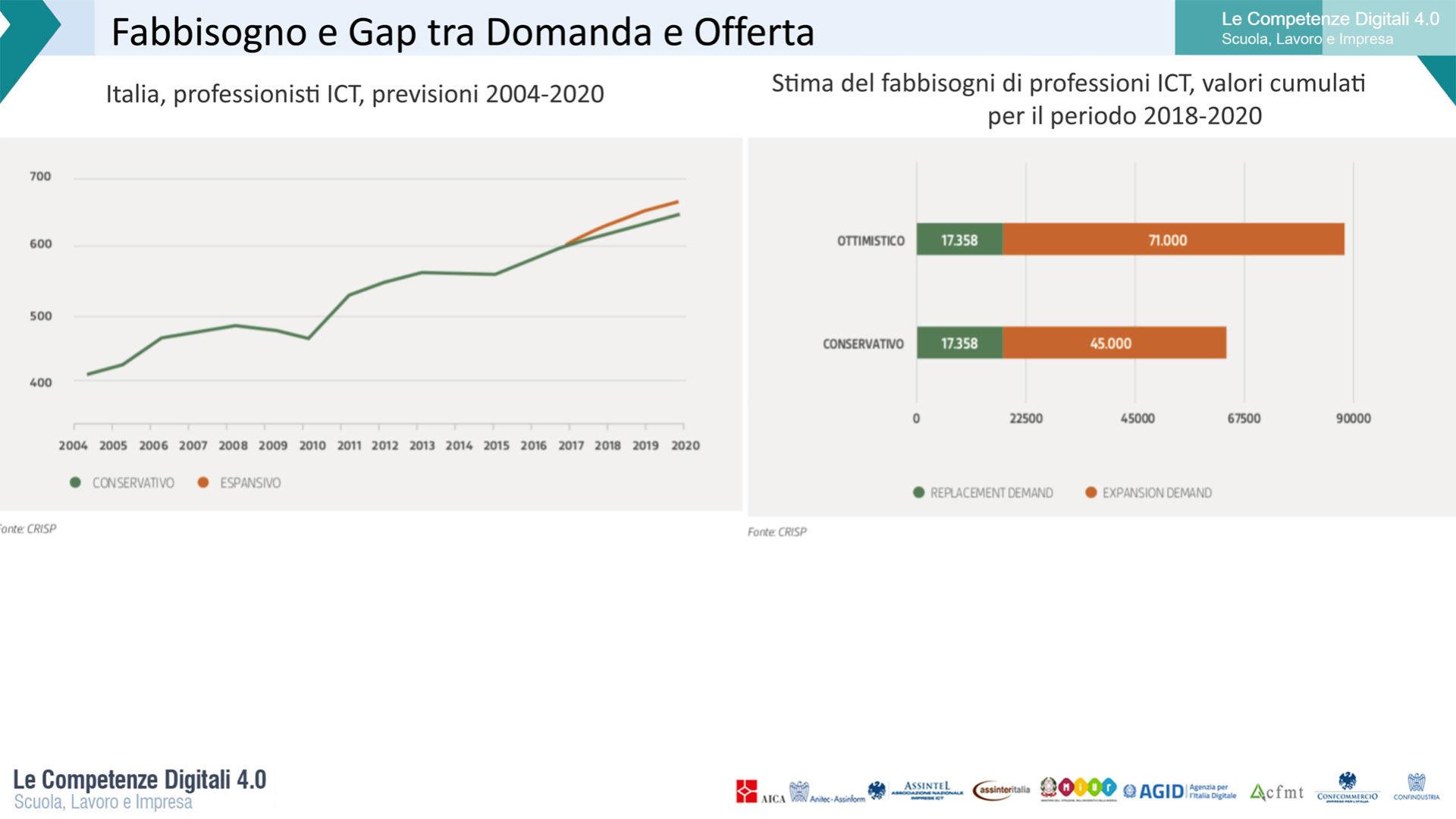 Grafico che rappresenta La stima del fabbisogno di professioni ICT