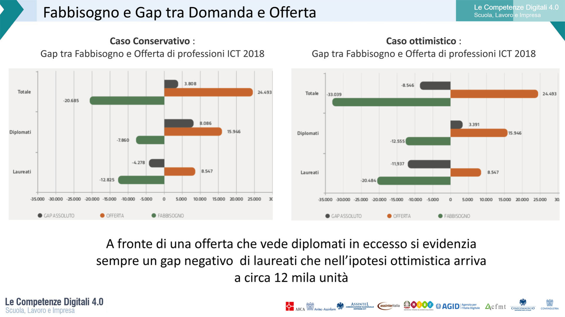 Grafico che rappresenta Il gap tra domanda e offerta di professioni ICT