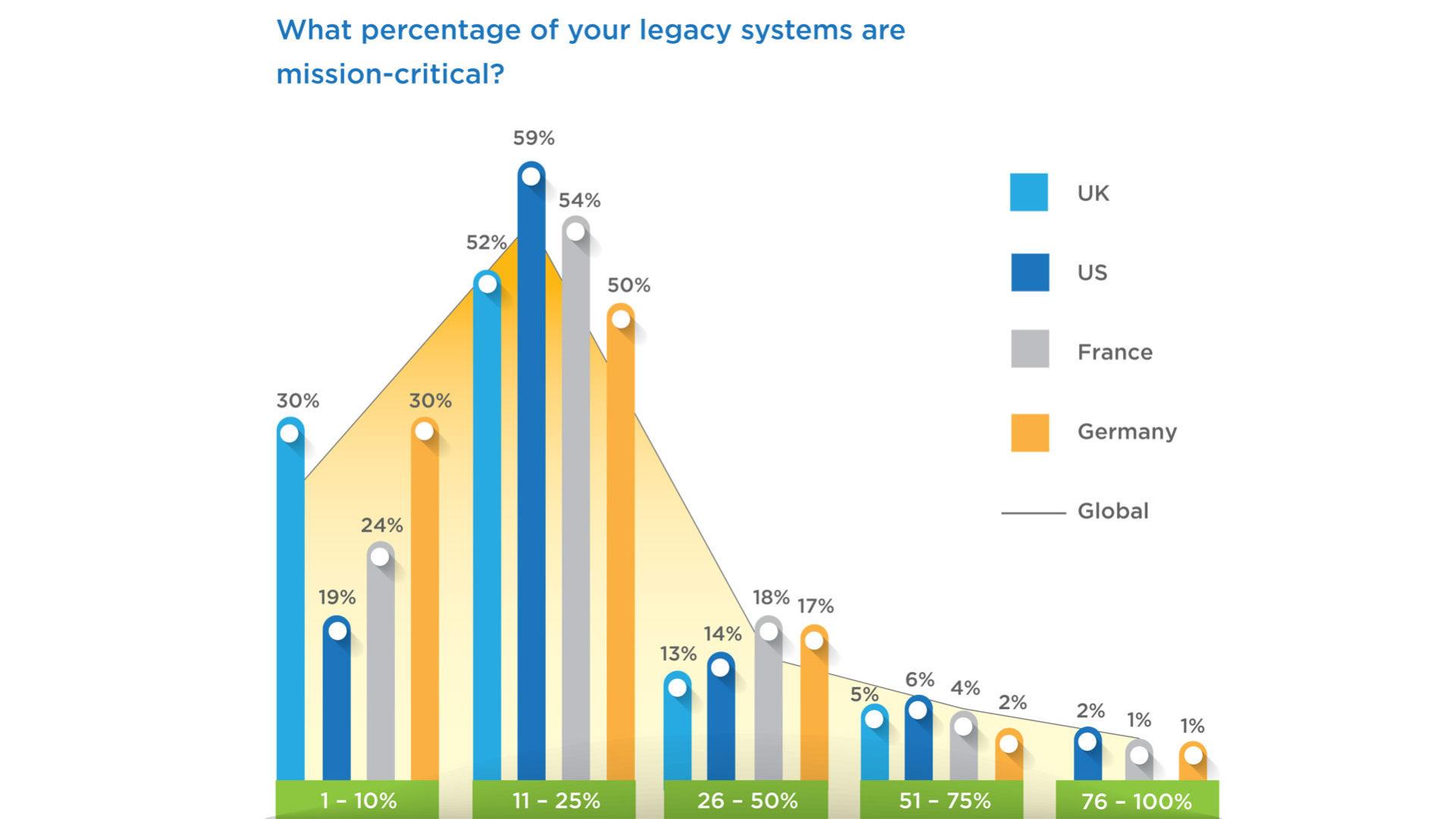 I sistemi legacy sono ancora al cuore delle business operation