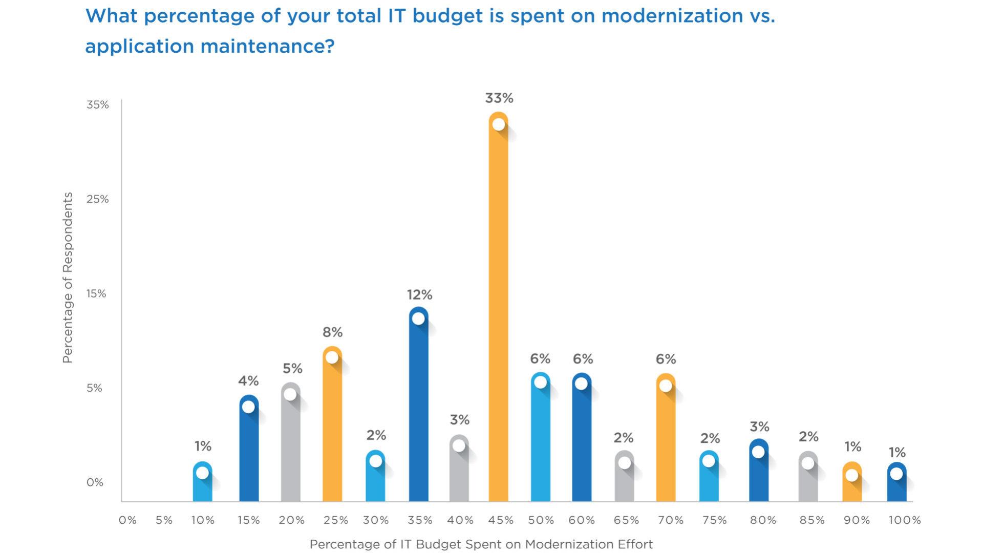 Figura 2 - L'inconsistenza dei dati sulle attività di design e manutenzione, e sui loro costi, incide sulle strategie di modernizzazione - Fonte: oftware Intelligence Report, Cast