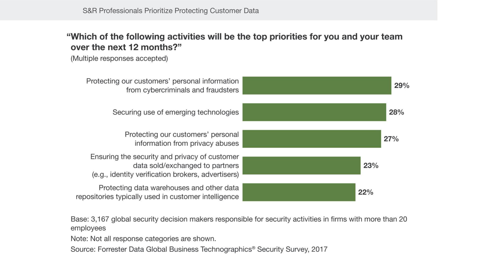 Grafico che rappresenta Le principali attività previste nel campo della sicurezza secondo la survey Forrester