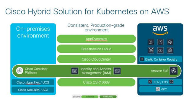 Schema di Cisco Hybrid Solution for Kubernetes on AWS