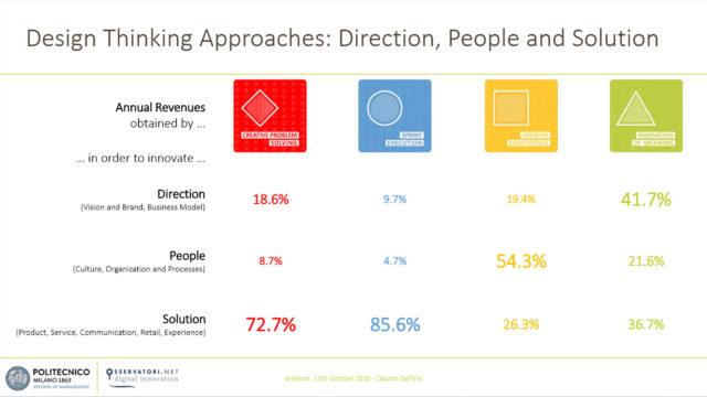 Grafico che mostra I quattro approcci del Design Thinking