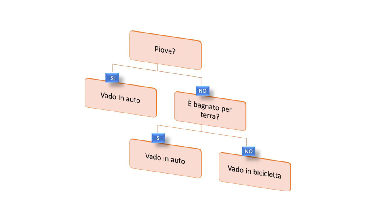 esempio di albero decisionale