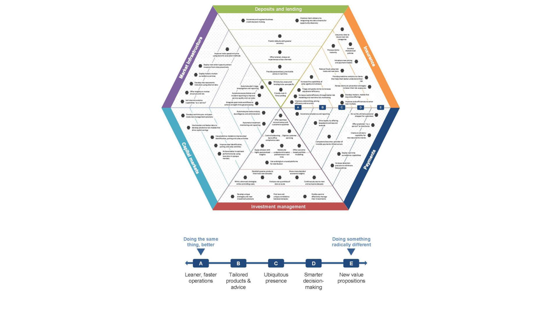Schema che mostra i 6 ambiti nei quali sono raggruppati i servizi finanziari e i benefici che possono ottenere dall'adozione di tecnologie di AI