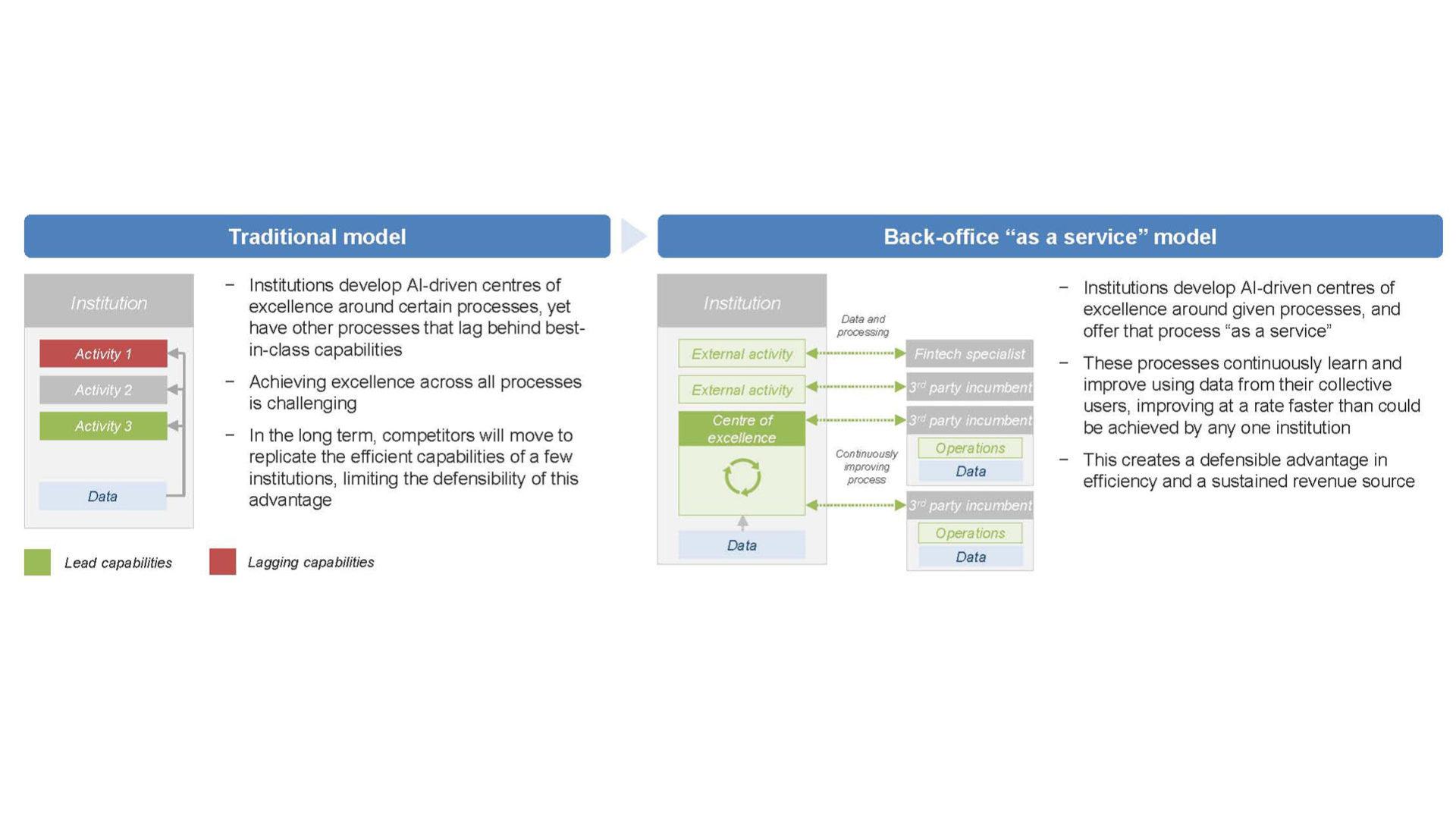 Schema che mostra Differenze tra un modello tradizionale di implementazione di AI e uno di back office come servizio