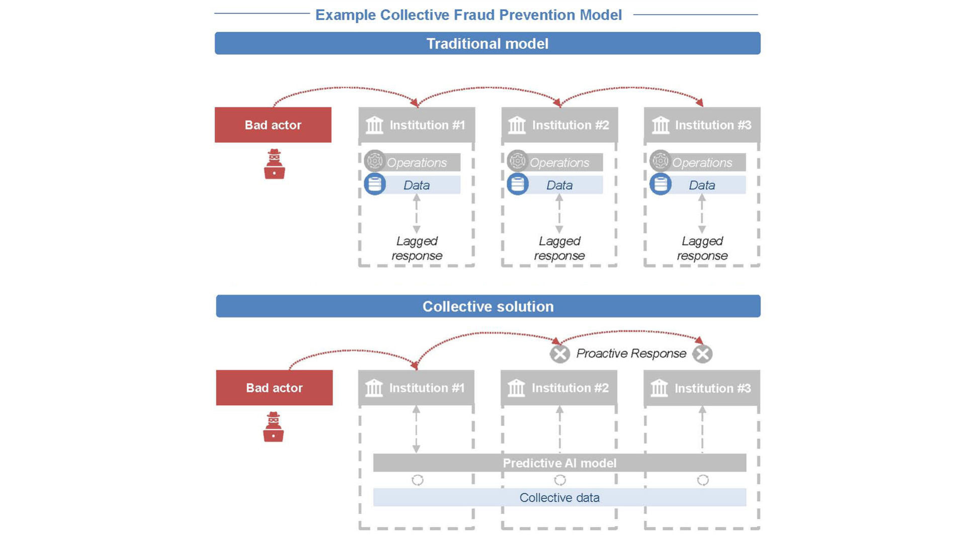 schema che mostra la Maggiore sicurezza del Sistema finanziario grazie all'AI