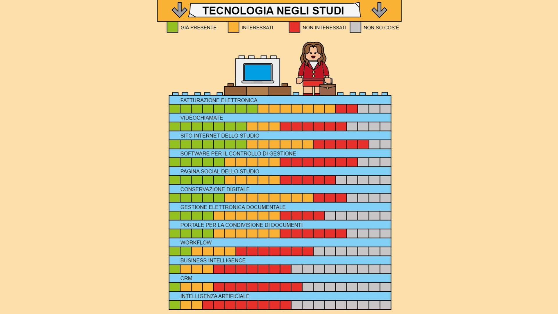 schema che mostra La tecnologia negli studi professionali italiani, pillar intelligenza artificiale