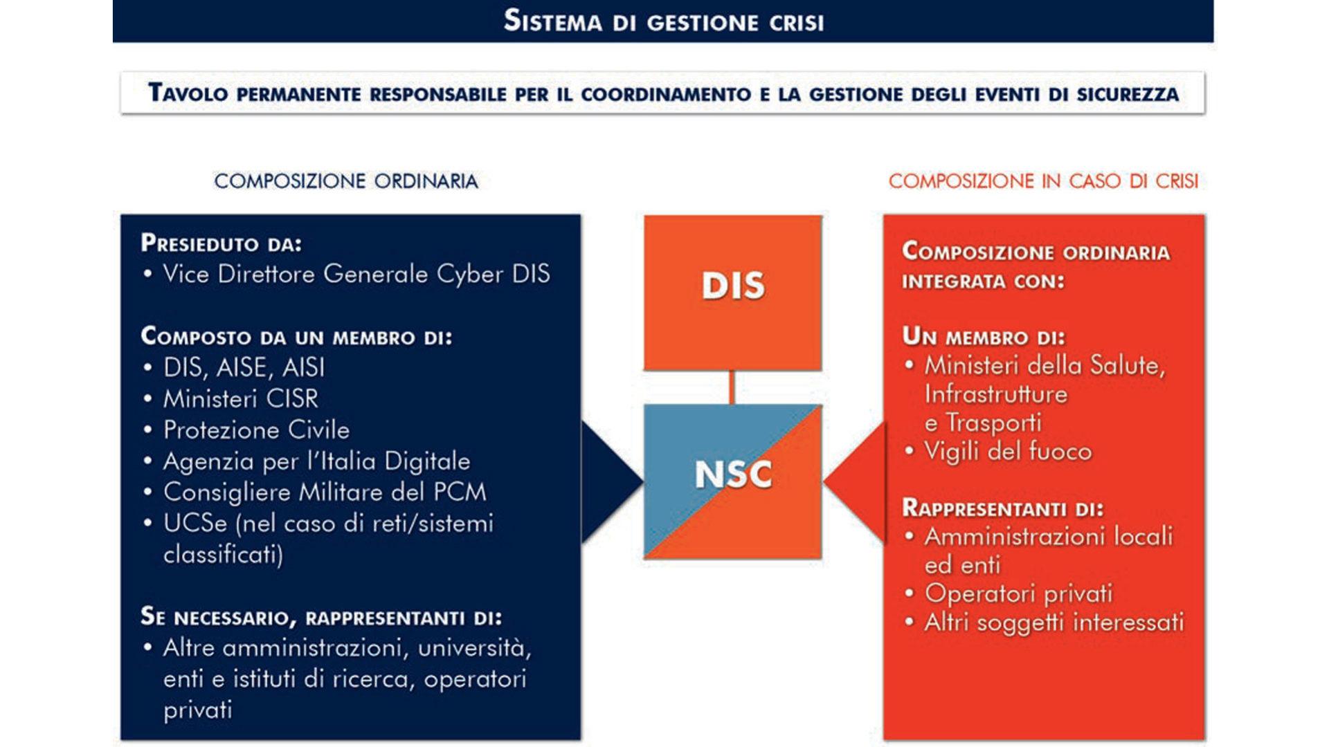grafico che mostra Il sistema di gestione delle crisi cyber
