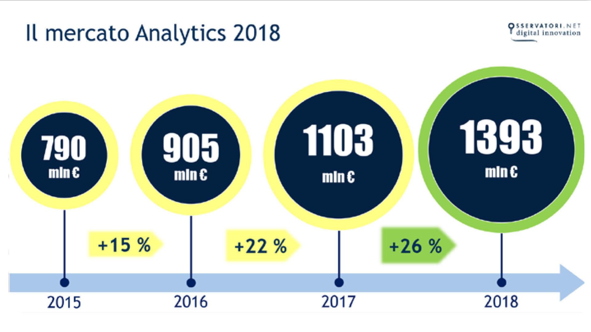 Grafico che mostra Il mercato Analytics 2018