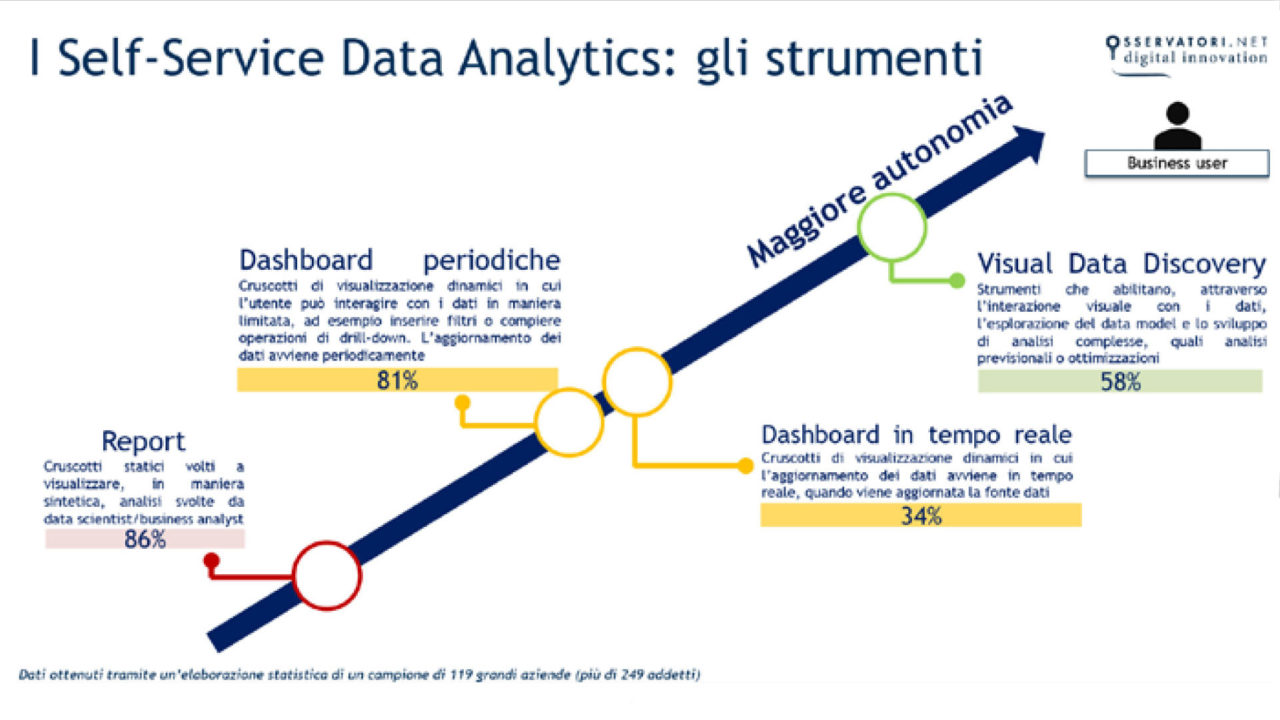 Self- service Data Analytics