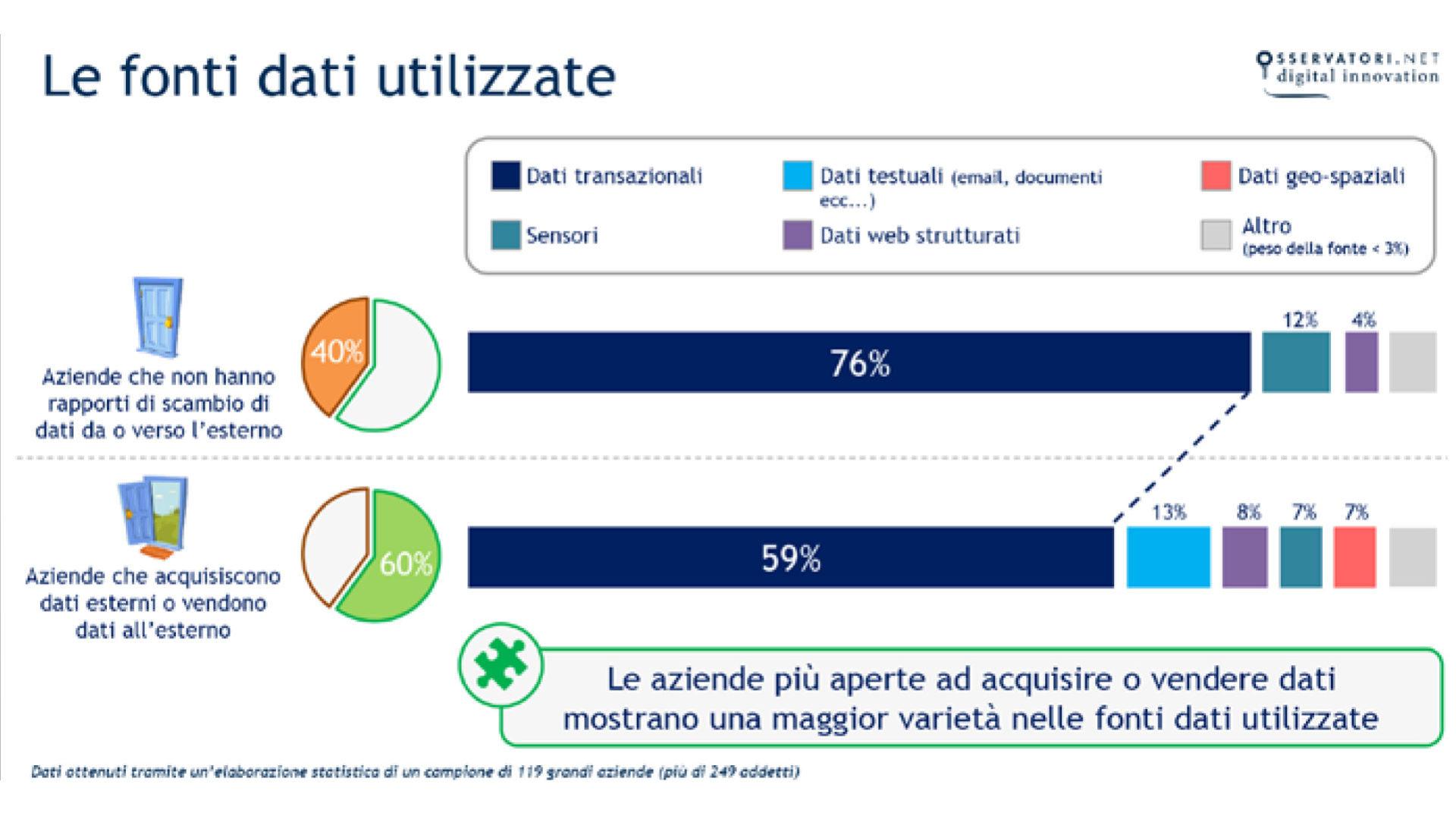 grafico che mostra le Le fonti dati utilizzate