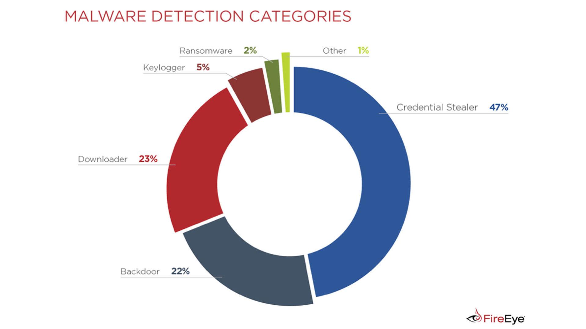 Le principali minacce informatiche nei Paesi UE
