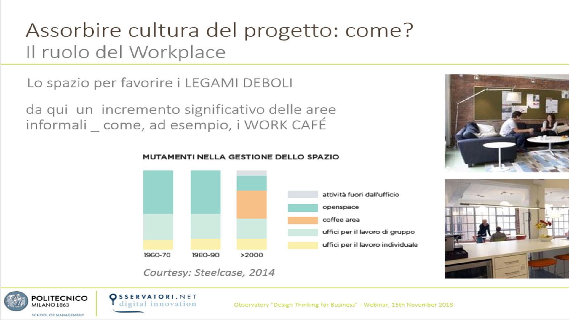 grafico che mostra Il ruolo del posto di lavoro per favorire il Design Thinking