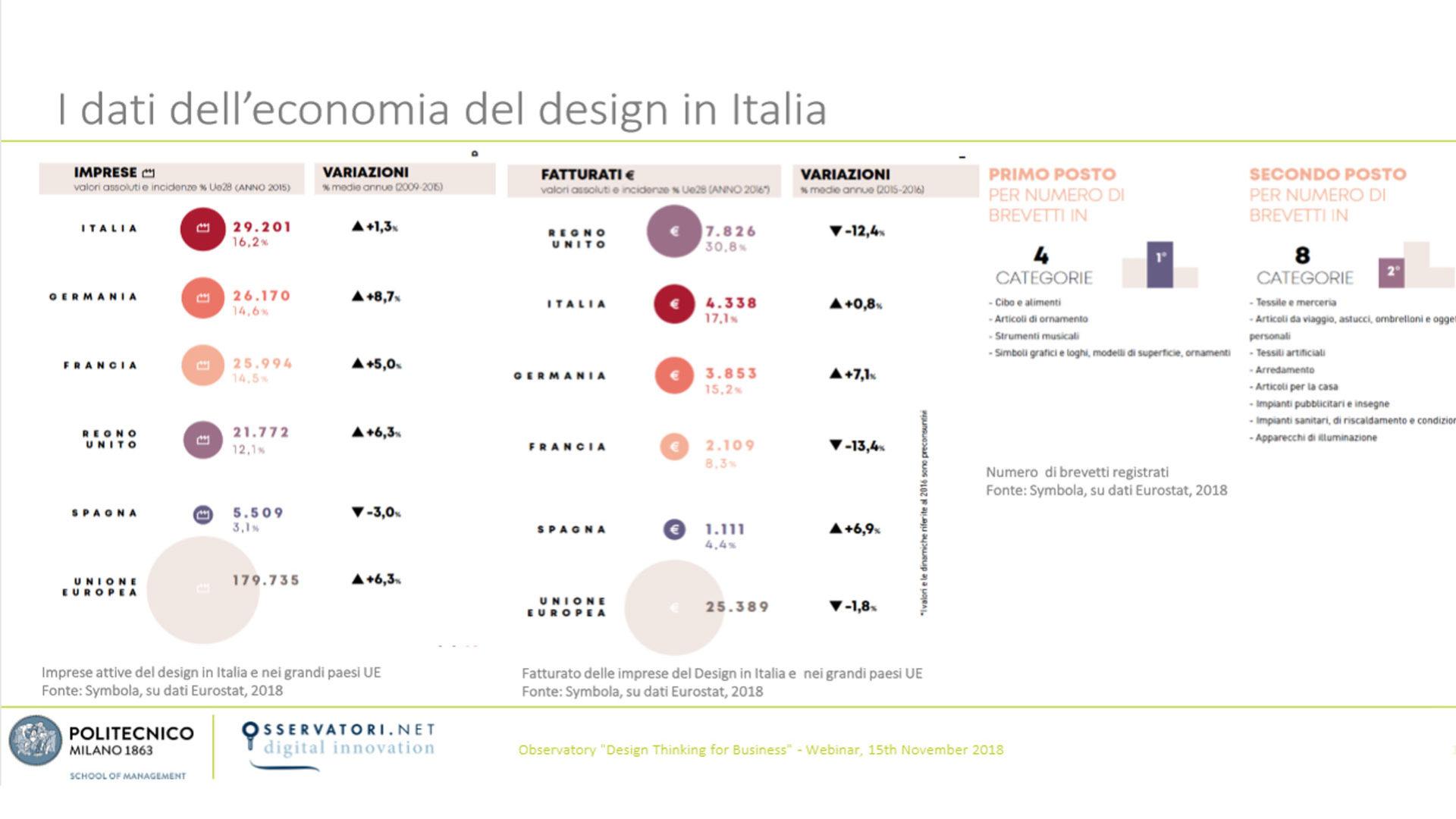 grafico che mostra L'economia del Design in Italia