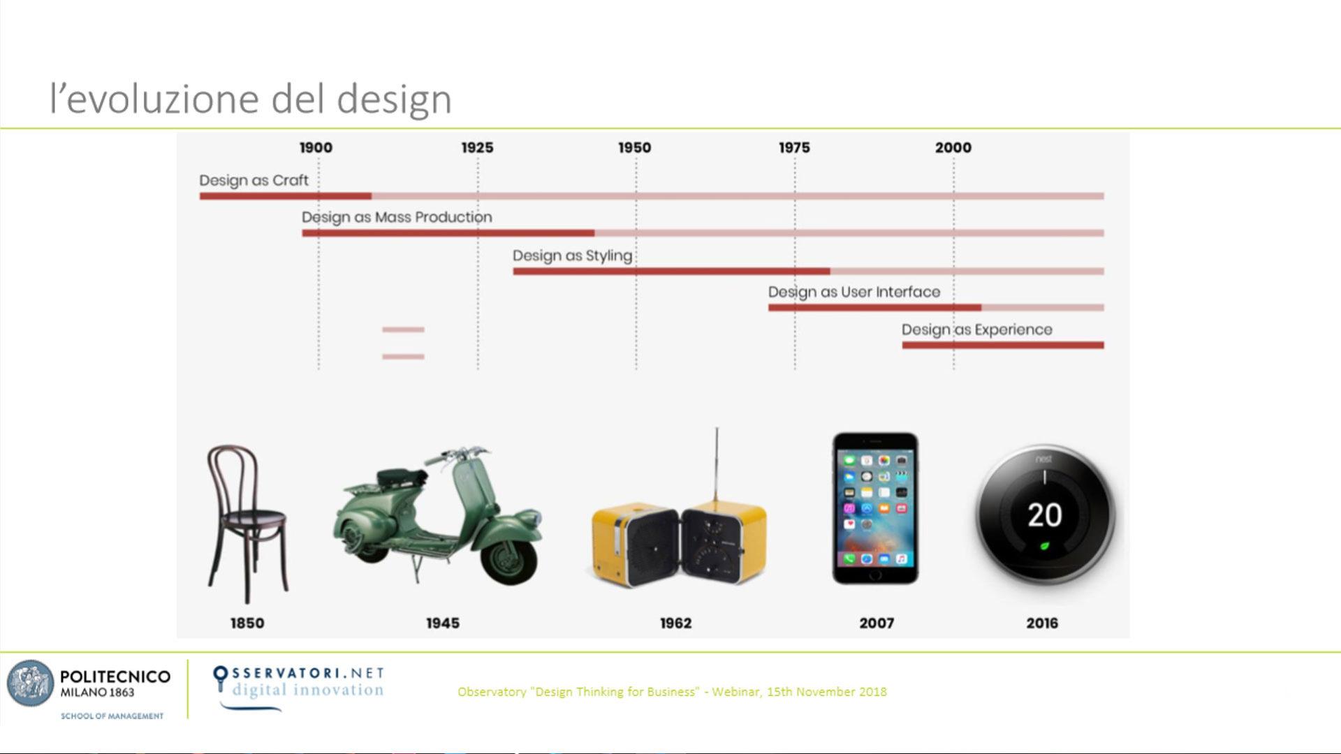 grafico che mostra l'Evoluzione del Design in Italia