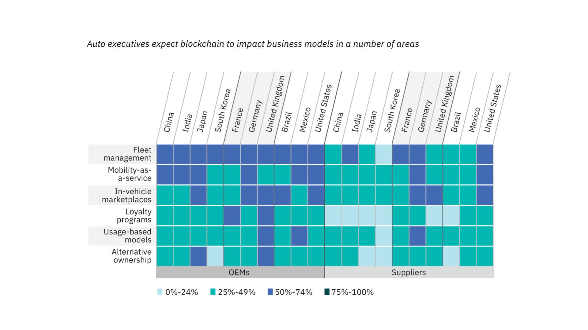 grafico che mostra l'applicazione della blockchain per i nuovi business