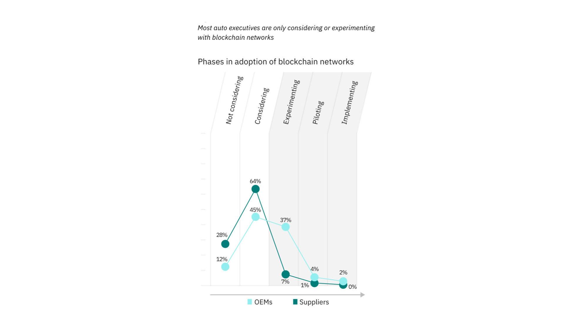 Il grafico mostra i diversi percorsi di adozione della tecnologia blockchain tra i produttori, che si avviano alle fasi di sperimentazione e progetti pilota, e i fornitori, quasi tutti fermi alla valutazione