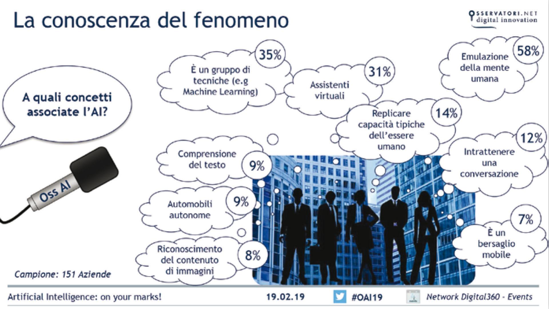 grafico che mostra La conoscenza dell'AI nelle aziende italiane