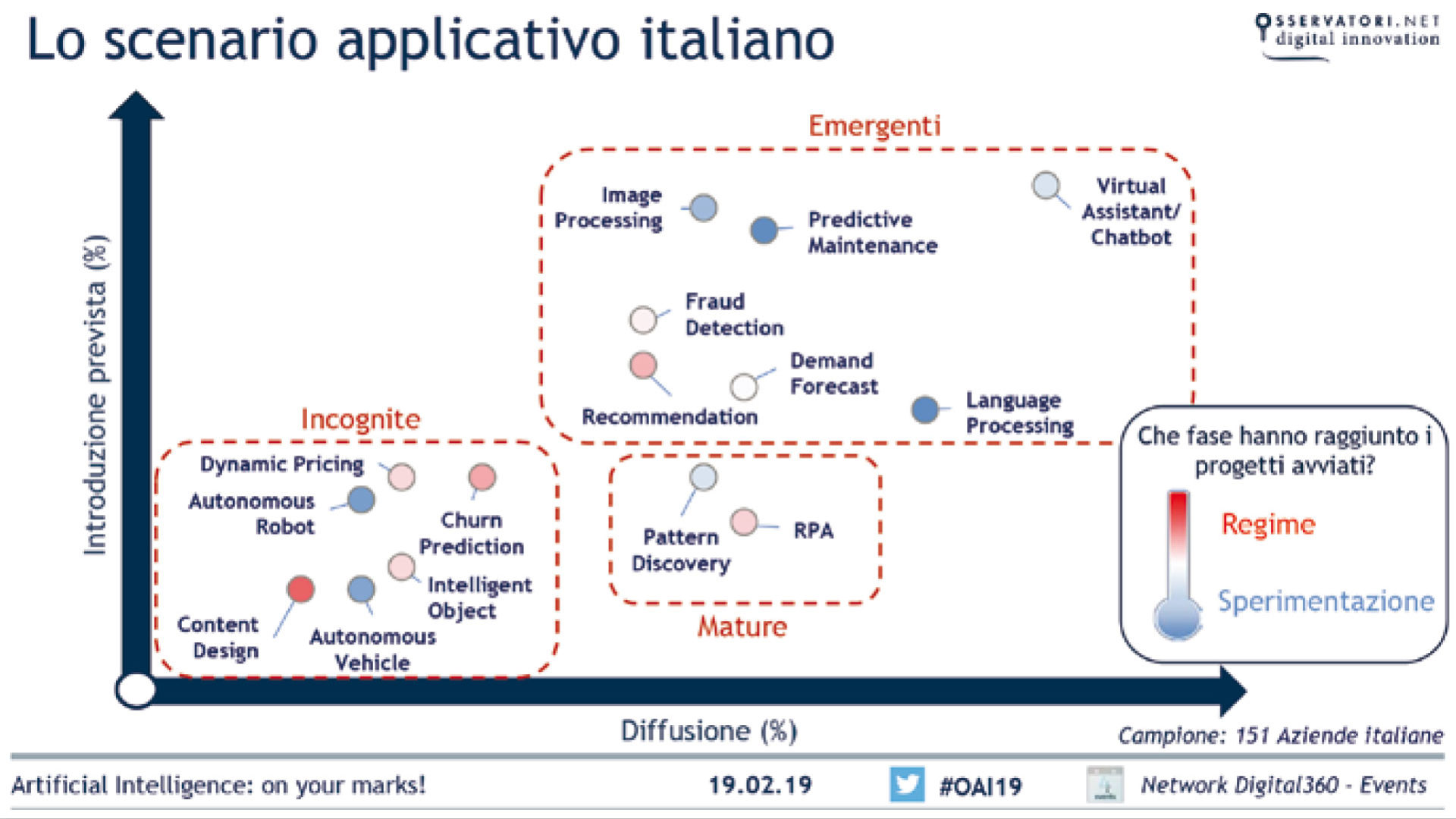 grafico che mostra Lo scenario applicativo dell'AI in Italia