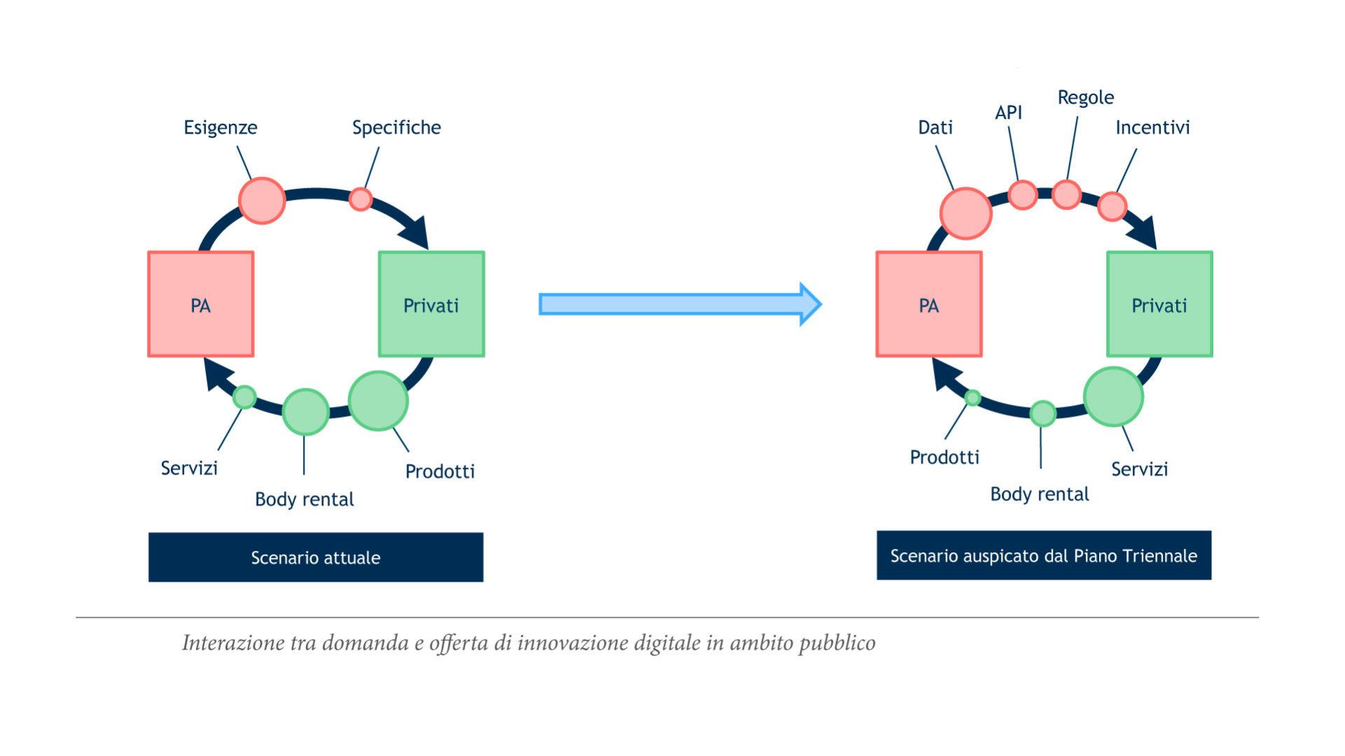 grafico che mostra l'Evoluzione dell'interazione fra domanda pubblica e offerta privata di innovazione digitale