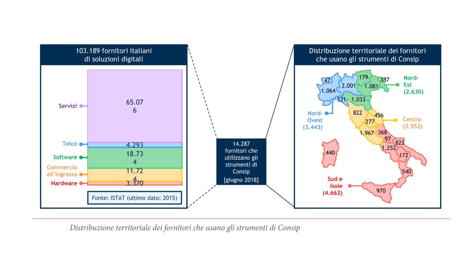 grafico che mostra la Distribuzione territoriale dei fornitori che usano gli strumenti Consip
