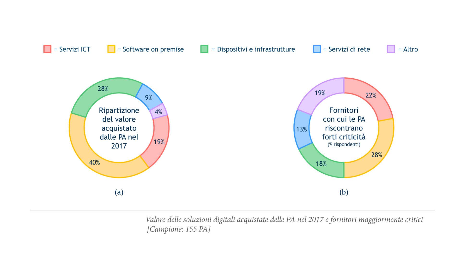 grafico che mostra la Distribuzione delle soluzioni acquistate dalla Pa nel 2017 e delle criticità dei fornitori