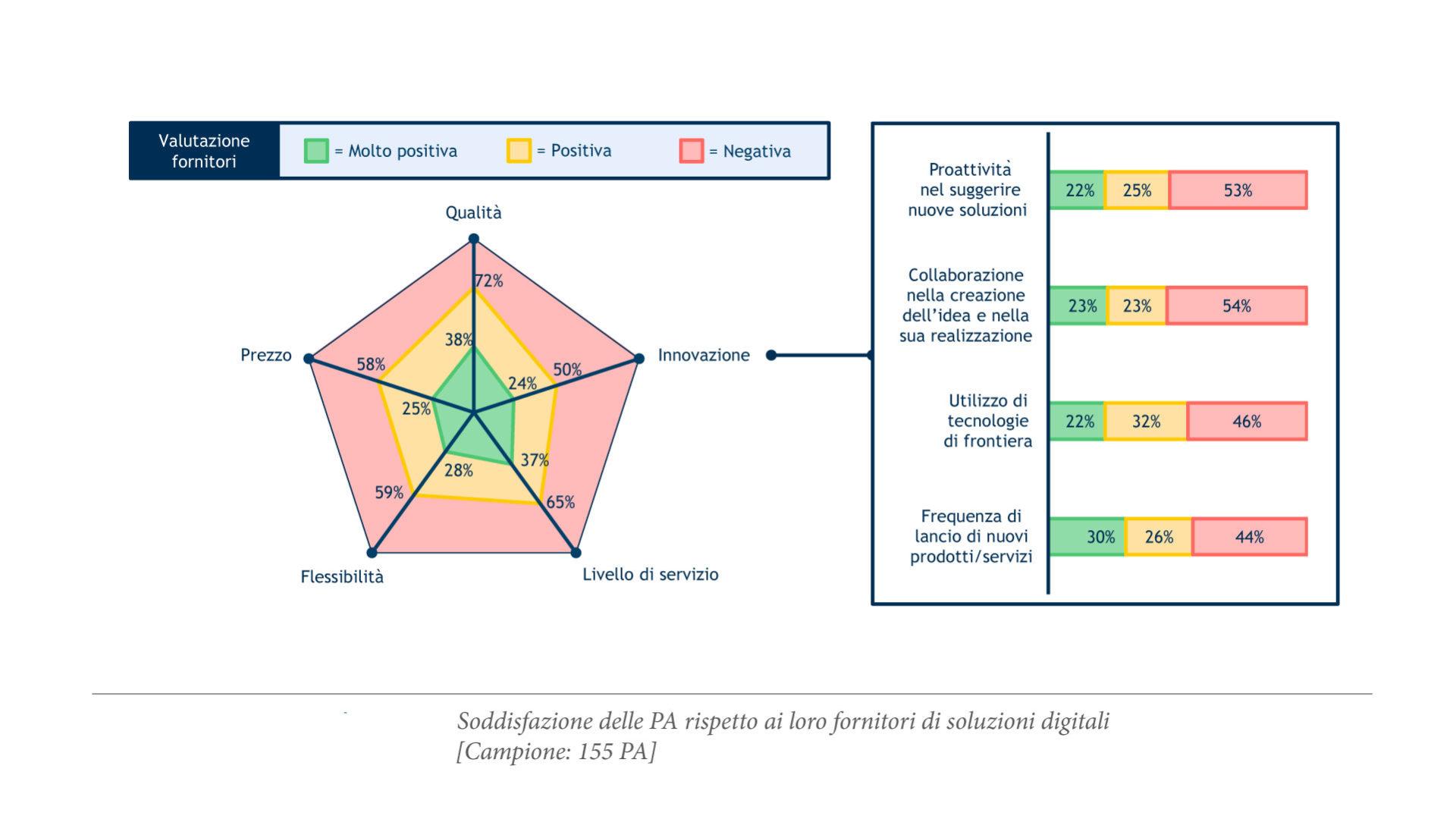 grafico che mostra il Livello di soddisfazione delle PA verso i fornitori di soluzioni digitali
