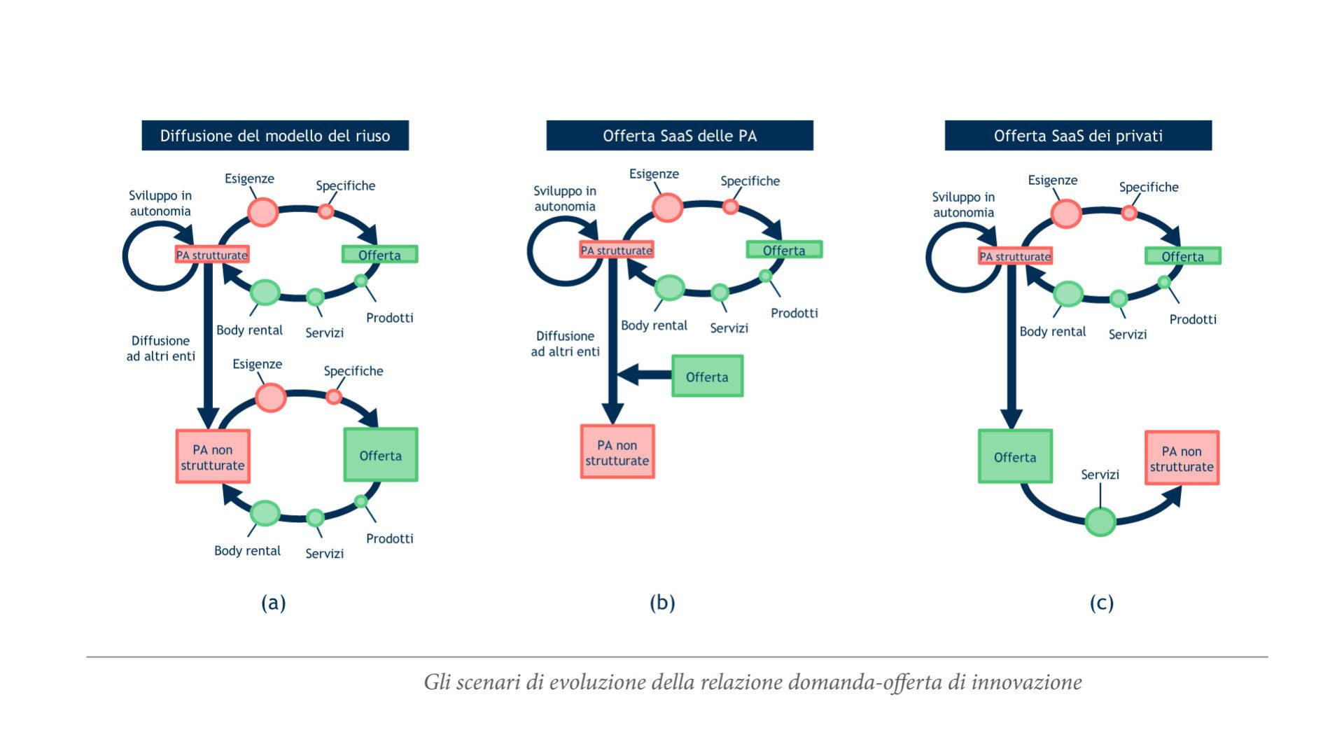 grafico che mostra gli Scenari di evoluzione domanda pubblica-offerta di innovazione digitale